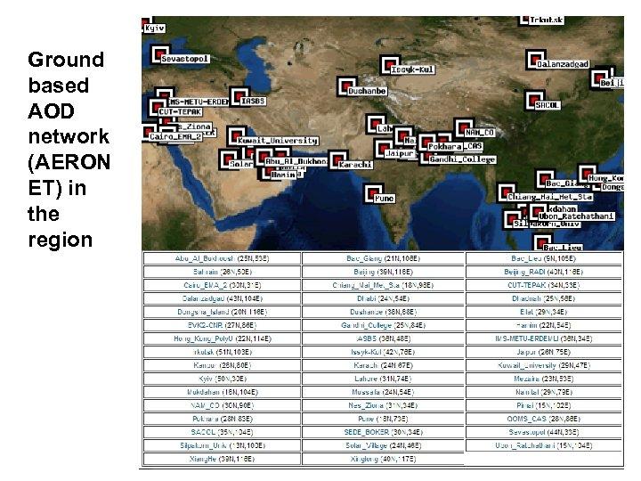 Ground based AOD network (AERON ET) in the region