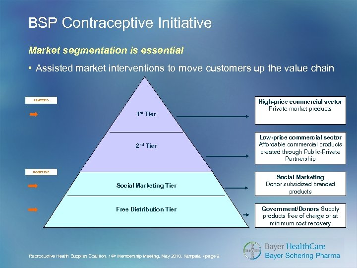 BSP Contraceptive Initiative Market segmentation is essential • Assisted market interventions to move customers