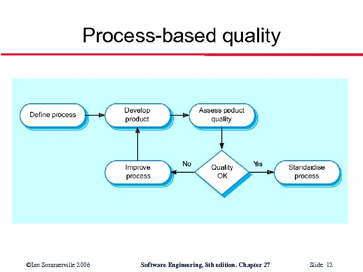 Process-based quality ©Ian Sommerville 2006 Software Engineering, 8 th edition. Chapter 27 Slide 12