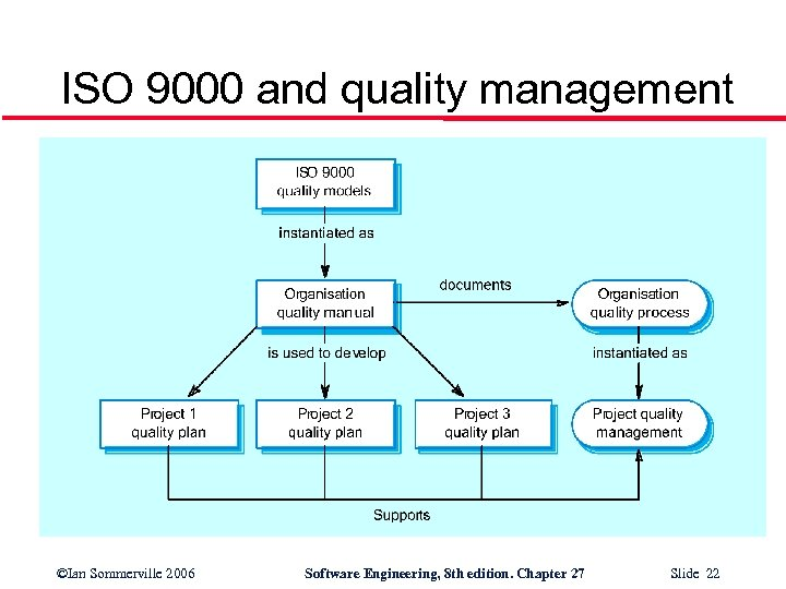 ISO 9000 and quality management ©Ian Sommerville 2006 Software Engineering, 8 th edition. Chapter