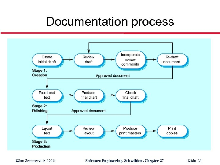 Documentation process ©Ian Sommerville 2006 Software Engineering, 8 th edition. Chapter 27 Slide 24