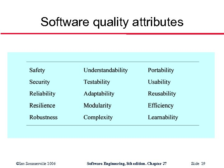 Software quality attributes ©Ian Sommerville 2006 Software Engineering, 8 th edition. Chapter 27 Slide