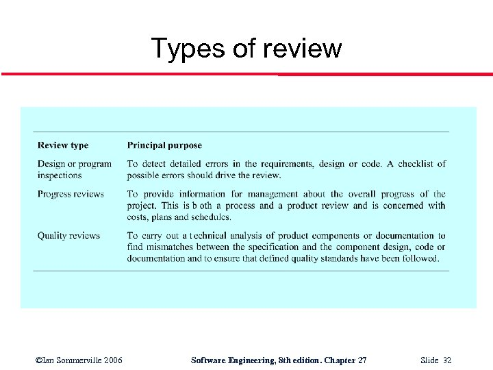 Types of review ©Ian Sommerville 2006 Software Engineering, 8 th edition. Chapter 27 Slide