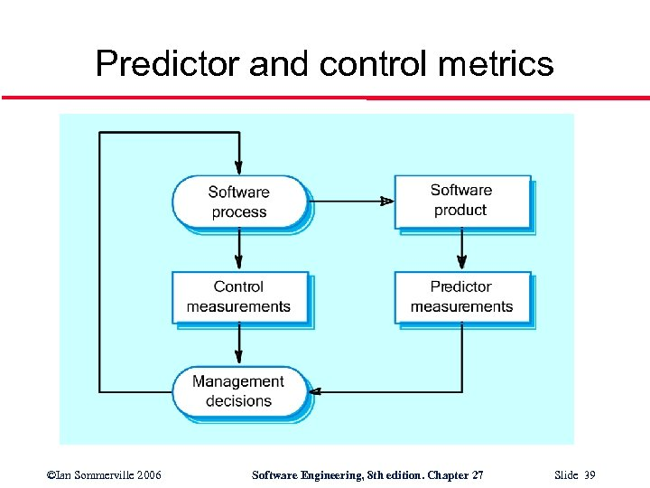 Predictor and control metrics ©Ian Sommerville 2006 Software Engineering, 8 th edition. Chapter 27