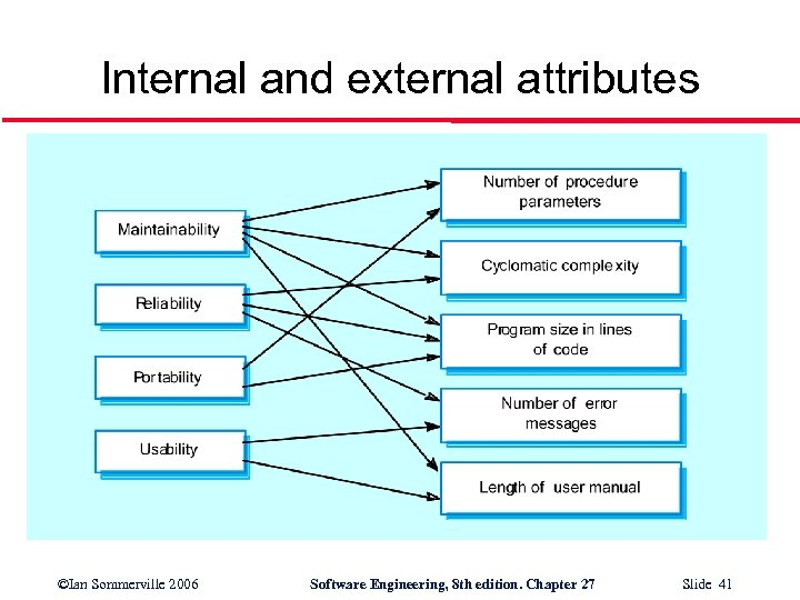 Internal and external attributes ©Ian Sommerville 2006 Software Engineering, 8 th edition. Chapter 27