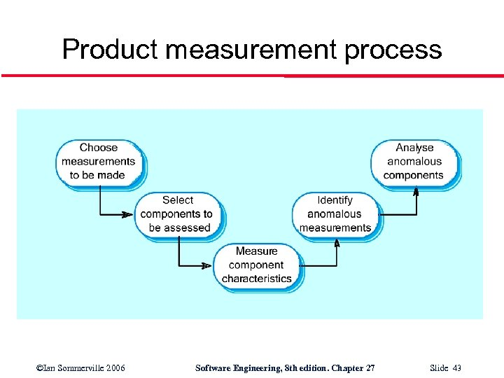Product measurement process ©Ian Sommerville 2006 Software Engineering, 8 th edition. Chapter 27 Slide