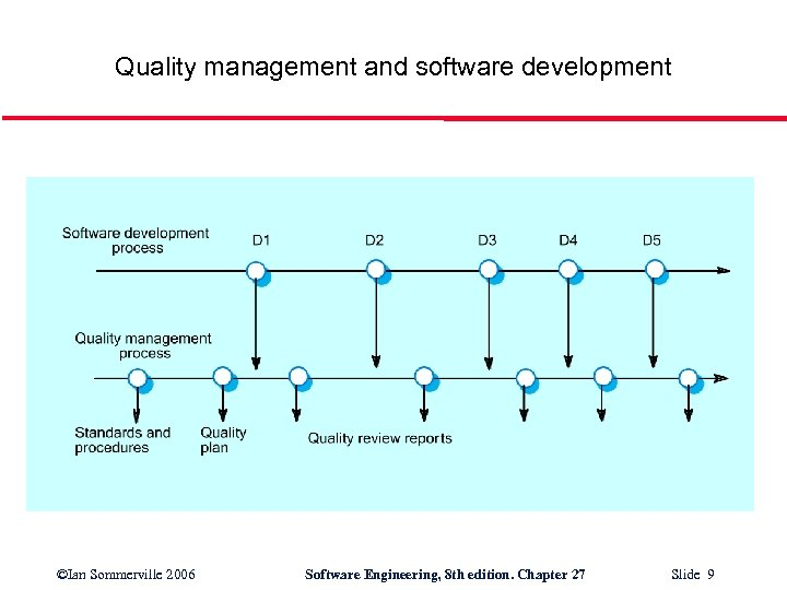 Quality management and software development ©Ian Sommerville 2006 Software Engineering, 8 th edition. Chapter