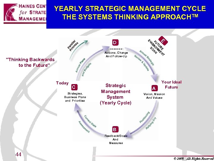 YEARLY STRATEGIC MANAGEMENT CYCLE THE SYSTEMS THINKING APPROACHTM +++++++ Actions, Change And Follow-Up
