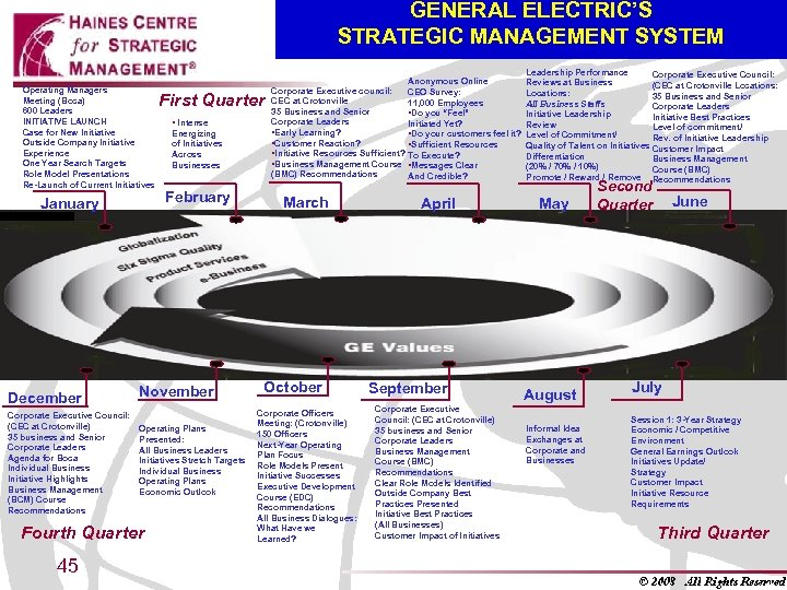 GENERAL ELECTRIC'S STRATEGIC MANAGEMENT SYSTEM Operating Managers Meeting (Boca) 600 Leaders INITIATIVE LAUNCH Case