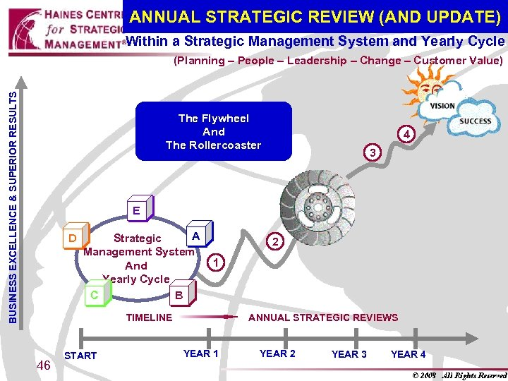 ANNUAL STRATEGIC REVIEW (AND UPDATE) Within a Strategic Management System and Yearly Cycle BUSINESS