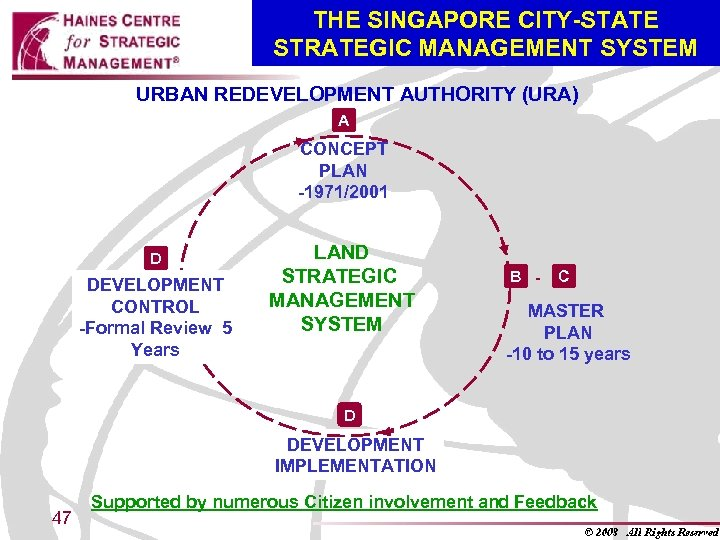 THE SINGAPORE CITY-STATE STRATEGIC MANAGEMENT SYSTEM URBAN REDEVELOPMENT AUTHORITY (URA) A CONCEPT PLAN -1971/2001