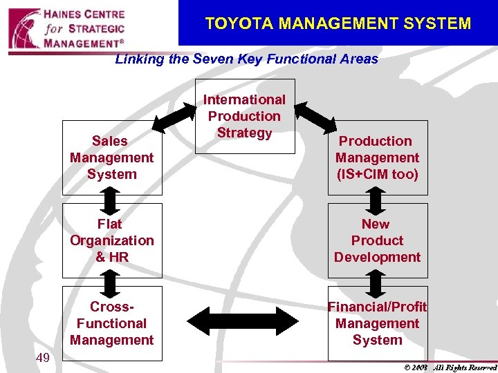TOYOTA MANAGEMENT SYSTEM Linking the Seven Key Functional Areas Sales Management System International Production