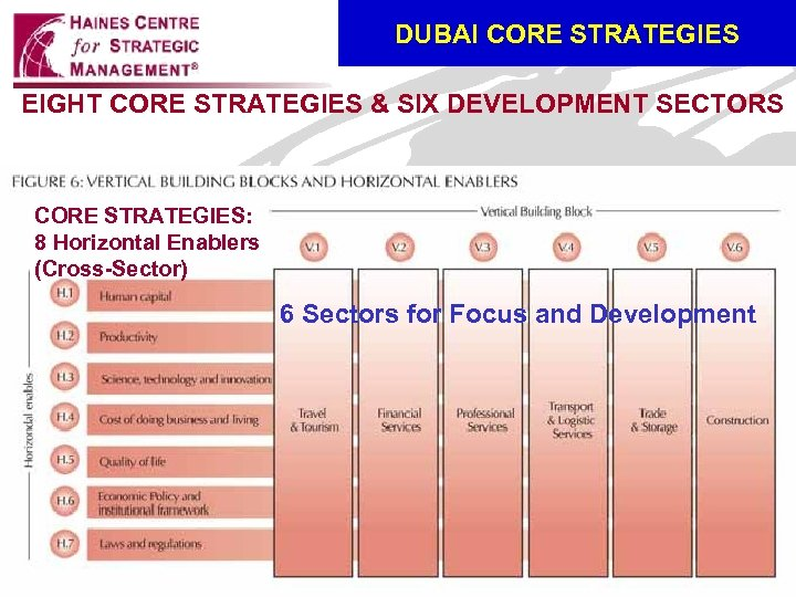 DUBAI CORE STRATEGIES EIGHT CORE STRATEGIES & SIX DEVELOPMENT SECTORS CORE STRATEGIES: 8 Horizontal