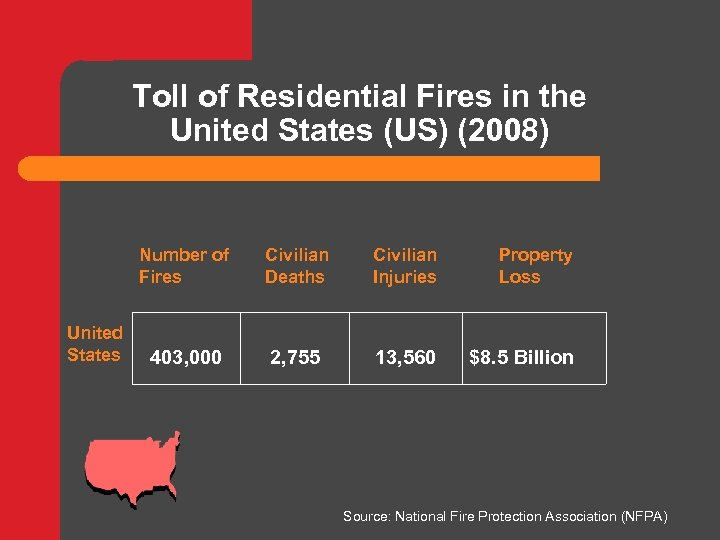 Toll of Residential Fires in the United States (US) (2008) Number of Fires United