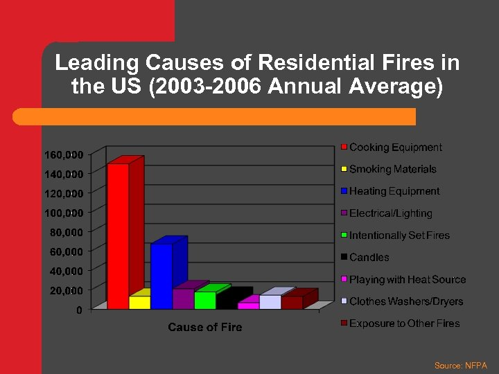 Leading Causes of Residential Fires in the US (2003 -2006 Annual Average) Source: NFPA