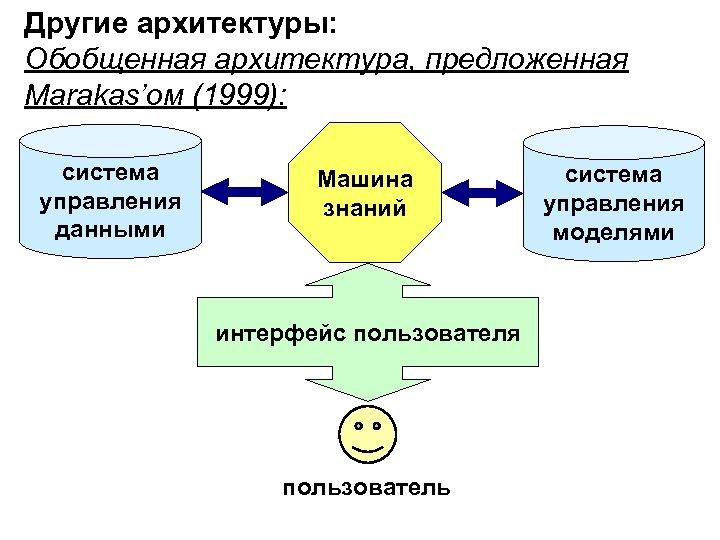 Другие архитектуры: Обобщенная архитектура, предложенная Marakas'ом (1999): система управления данными Машина знаний интерфейс пользователя