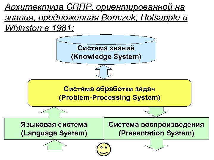 Архитектура СППР, ориентированной на знания, предложенная Bonczek, Holsapple и Whinston в 1981: Система знаний