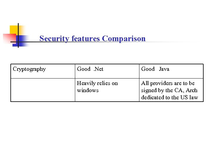 Security features Comparison Cryptography Good. Net Good Java Heavily relies on windows All providers