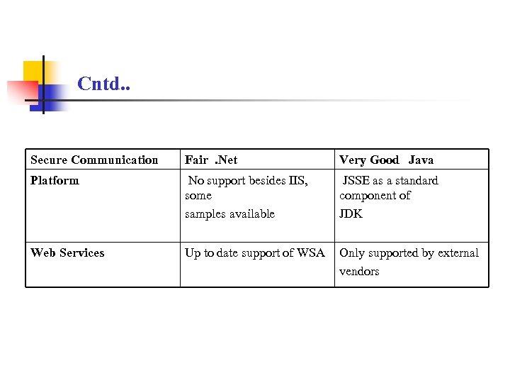 Cntd. . Secure Communication Fair. Net Very Good Java Platform No support besides IIS,