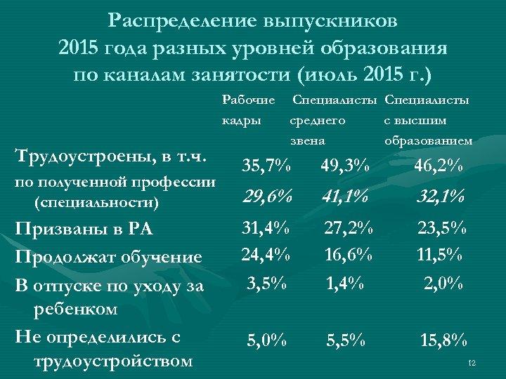 Распределение выпускников 2015 года разных уровней образования по каналам занятости (июль 2015 г. )