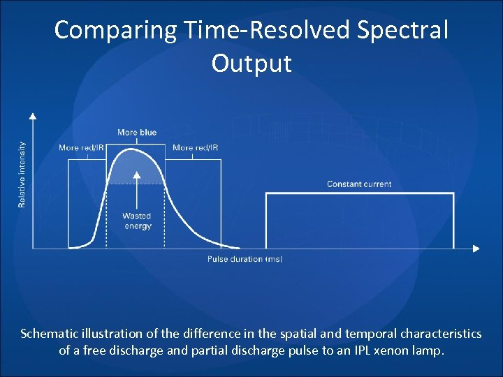 Comparing Time-Resolved Spectral Output Schematic illustration of the difference in the spatial and temporal