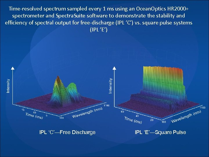 Time-resolved spectrum sampled every 1 ms using an Ocean. Optics HR 2000+ spectrometer and