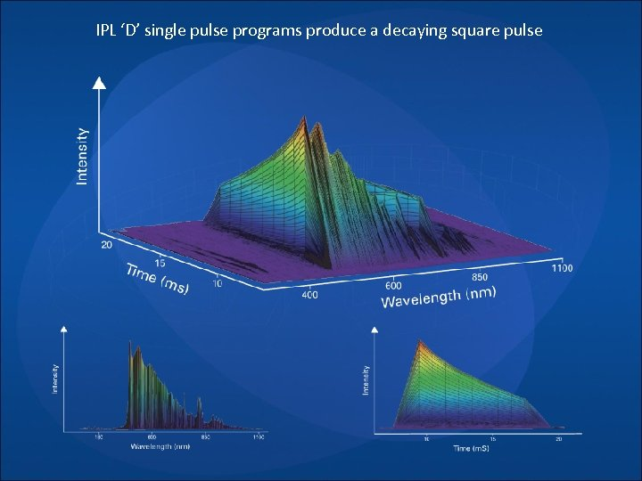 IPL 'D' single pulse programs produce a decaying square pulse