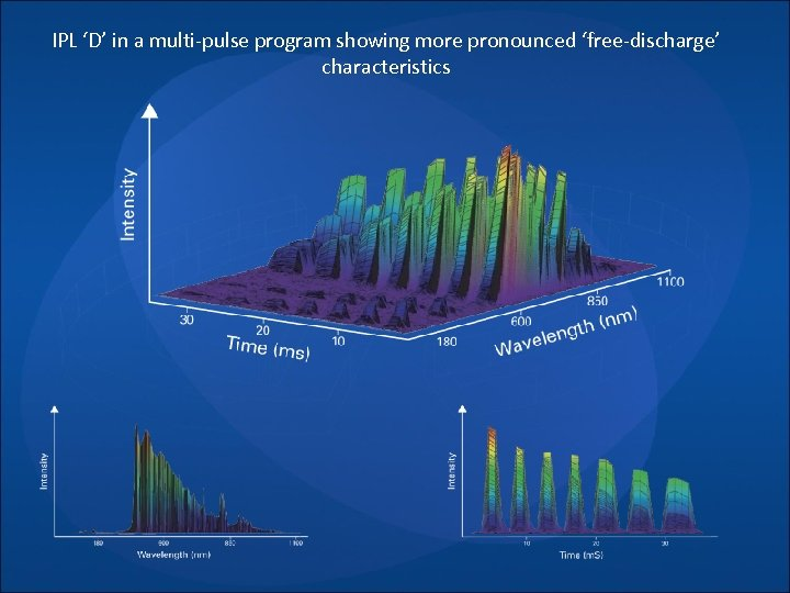 IPL 'D' in a multi-pulse program showing more pronounced 'free-discharge' characteristics