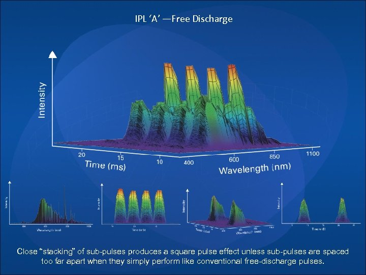"IPL 'A' —Free Discharge Close ""stacking"" of sub-pulses produces a square pulse effect unless"