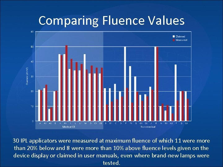 Comparing Fluence Values 30 IPL applicators were measured at maximum fluence of which 11