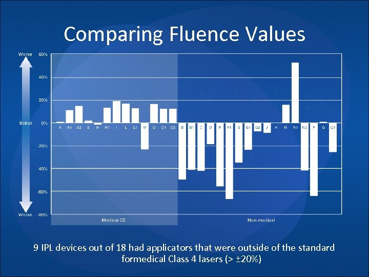 Comparing Fluence Values 9 IPL devices out of 18 had applicators that were outside