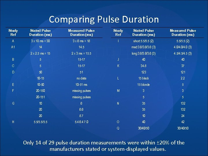 Comparing Pulse Duration Study Ref Stated Pulse Duration (ms) Measured Pulse Duration (ms) A