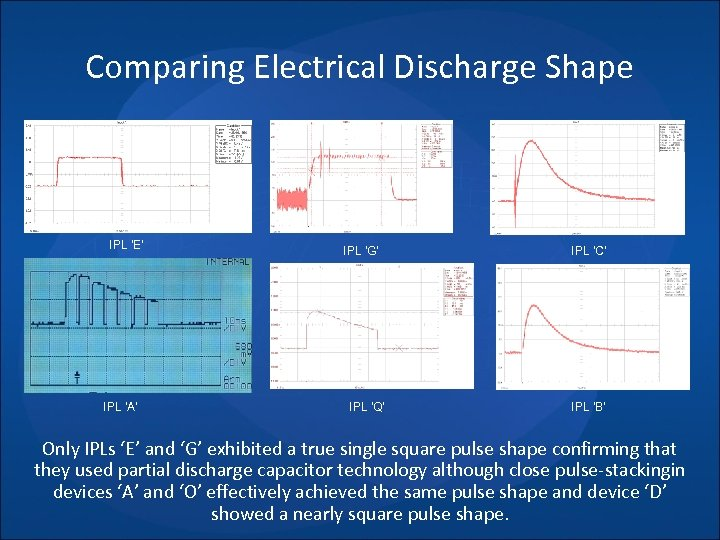 Comparing Electrical Discharge Shape IPL 'E' IPL 'A' IPL 'G' IPL 'Q' IPL 'C'
