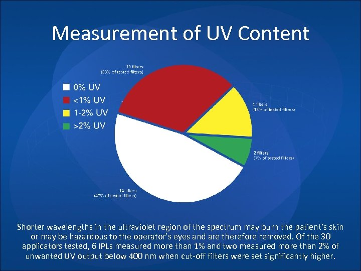 Measurement of UV Content Shorter wavelengths in the ultraviolet region of the spectrum may