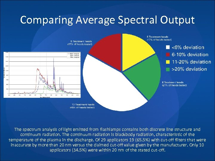 Comparing Average Spectral Output The spectrum analysis of light emitted from flashlamps contains both