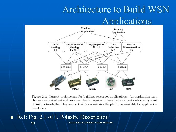Architecture to Build WSN Applications n Ref: Fig. 2. 1 of J. Polastre Dissertation