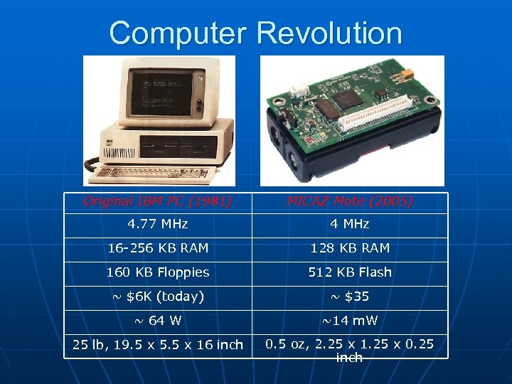 Computer Revolution Original IBM PC (1981) MICAZ Mote (2005) 4. 77 MHz 4 MHz