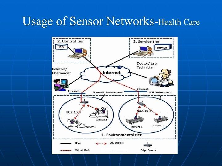 Usage of Sensor Networks-Health Care