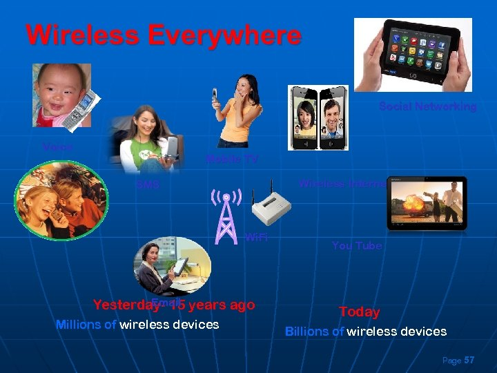 Wireless Everywhere Social Networking Voice Mobile TV Wireless Internet SMS Wi. Fi Email Yesterday-