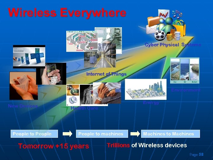 Wireless Everywhere Cyber Physical Systems Internet of Things Environment New Devices People to People