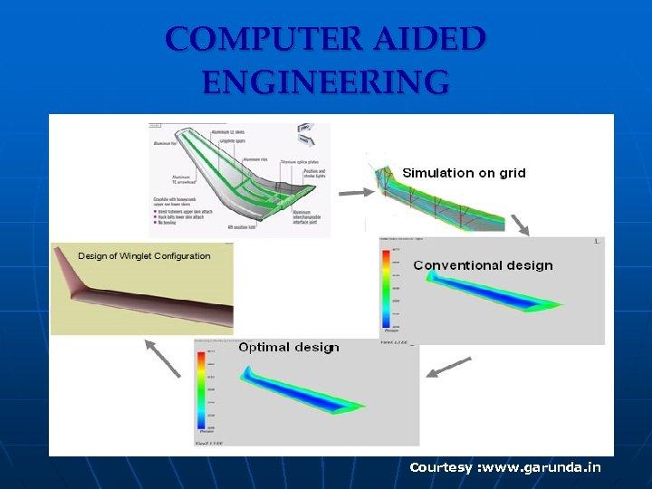 COMPUTER AIDED ENGINEERING Courtesy : www. garunda. in