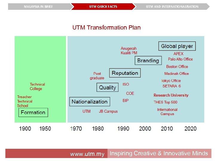MALAYSIA IN BRIEF UTM QUICK FACTS UTM AND INTERNATIONALISATION UTM Transformation Plan www. utm.