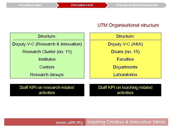 MALAYSIA IN BRIEF UTM QUICK FACTS UTM AND INTERNATIONALISATION UTM Organisational structure Structure: Deputy