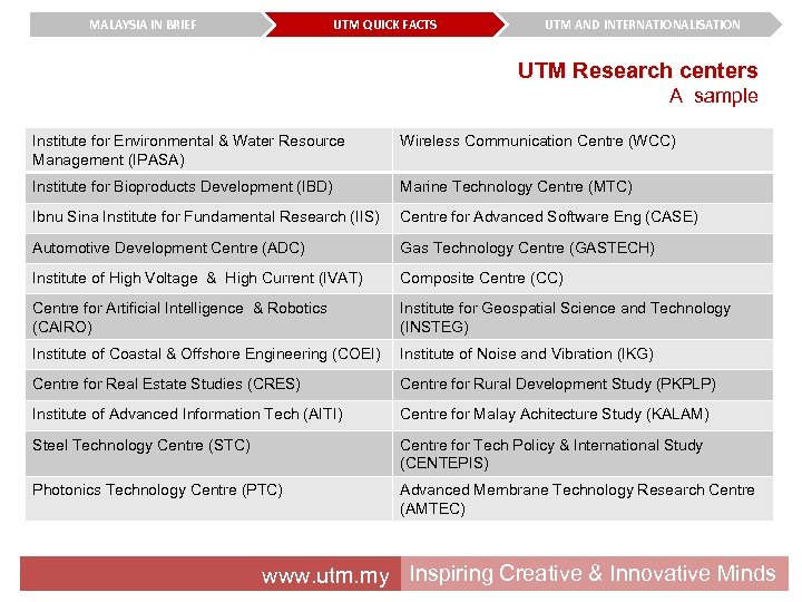 MALAYSIA IN BRIEF UTM QUICK FACTS UTM AND INTERNATIONALISATION UTM Research centers A sample