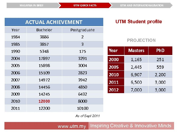 MALAYSIA IN BRIEF UTM QUICK FACTS ACTUAL ACHIEVEMENT Year Bachelor 3886 2 1985 3857