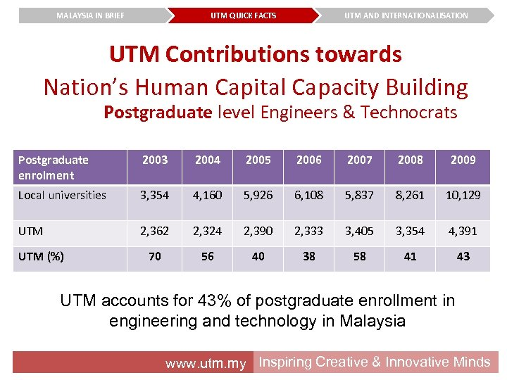 MALAYSIA IN BRIEF UTM QUICK FACTS UTM AND INTERNATIONALISATION UTM Contributions towards Nation's Human