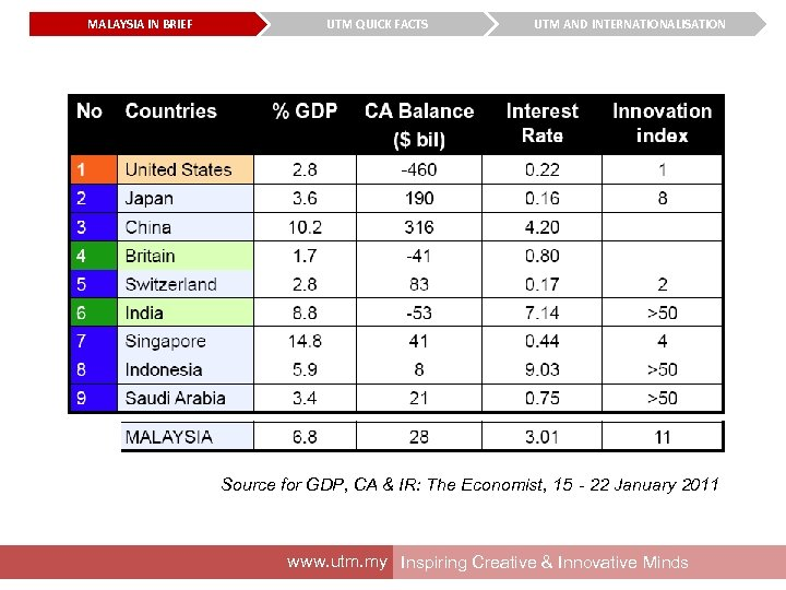 MALAYSIA IN BRIEF UTM QUICK FACTS UTM AND INTERNATIONALISATION Source for GDP, CA &