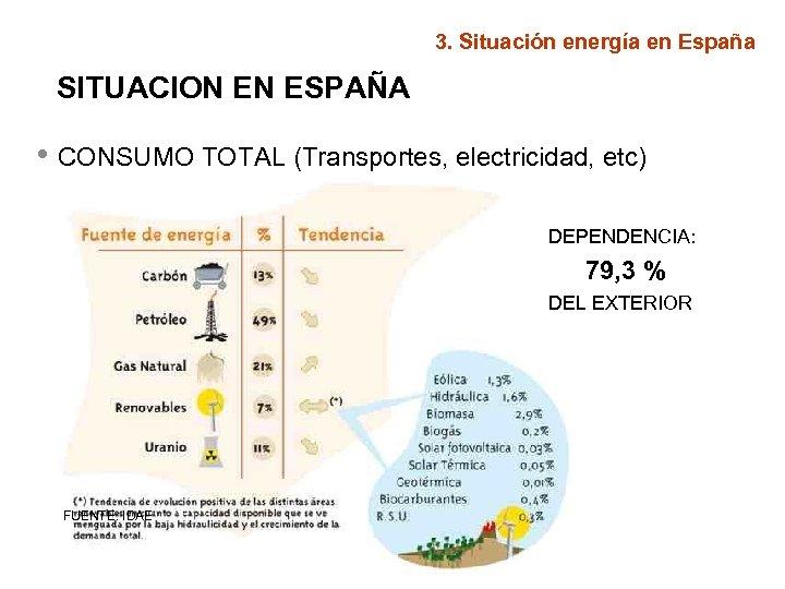 3. Situación energía en España SITUACION EN ESPAÑA • CONSUMO TOTAL (Transportes, electricidad, etc)