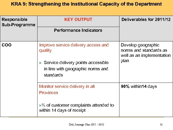 KRA 9: Strengthening the Institutional Capacity of the Department Responsible Sub-Programme KEY OUTPUT Deliverables