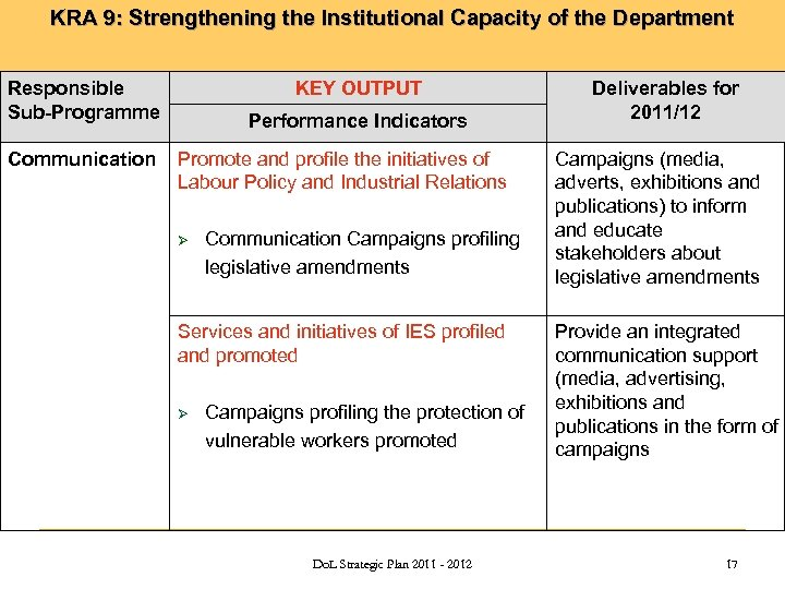 KRA 9: Strengthening the Institutional Capacity of the Department Responsible Sub-Programme Communication KEY OUTPUT